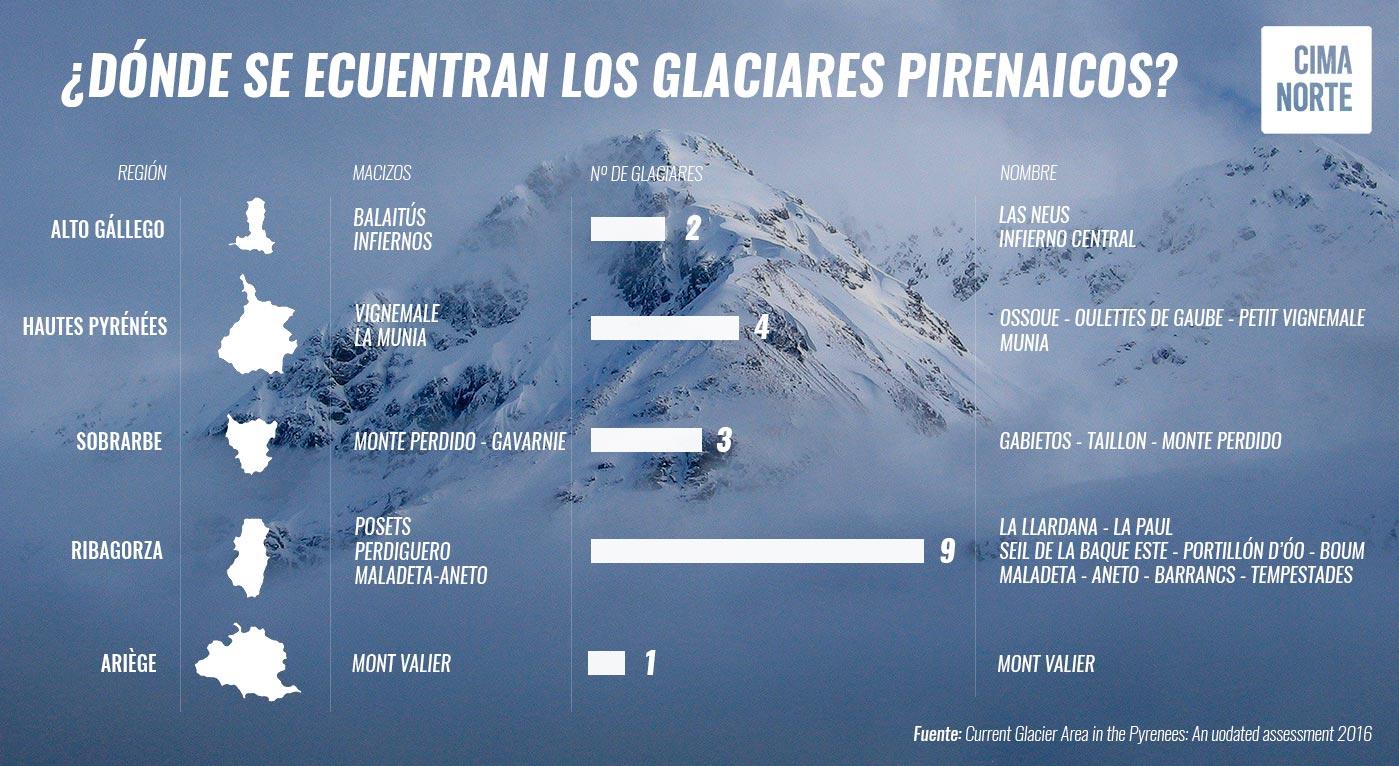 DONDE SE ECNCUENTRAN LOS GLACIARES PIRENAICOS pirineo mapa infografia datos numero