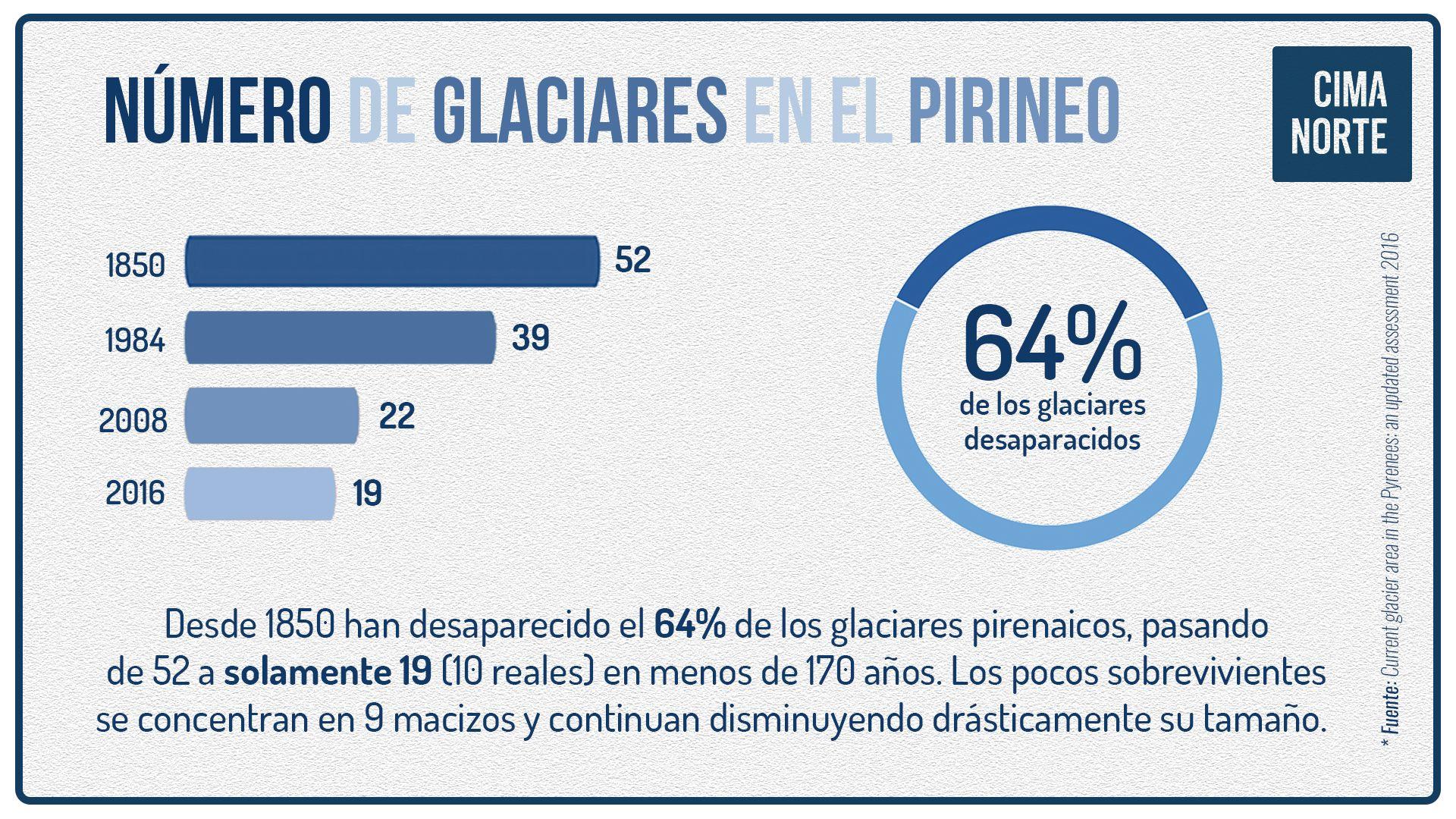 Infografía últimos glaciares del pirineo número