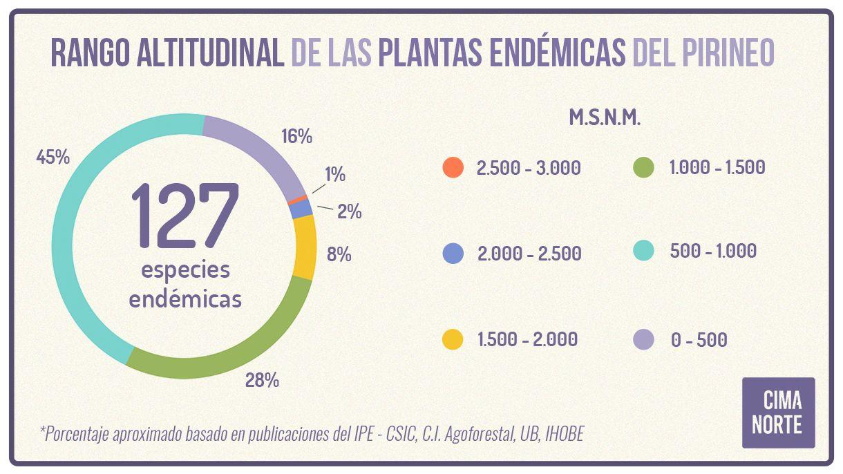 Plantas endémicas del Pirineo porcentaje altitudinal rango porcentaje infografia grafica mapa