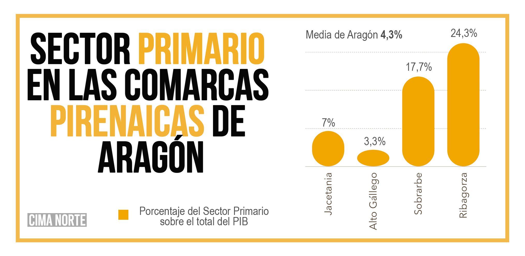 porcentaje pib sector primario aragon comarcas pirineo