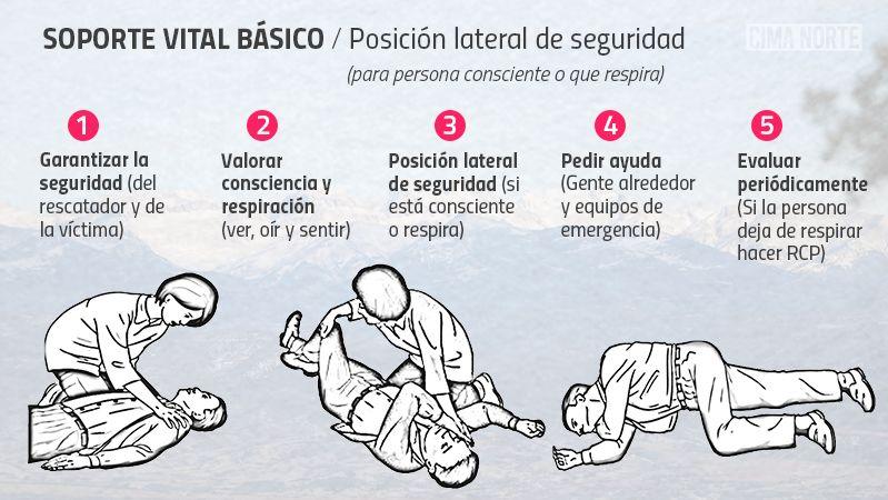 Secuencia soporte vital básico posición lateral de seguridad