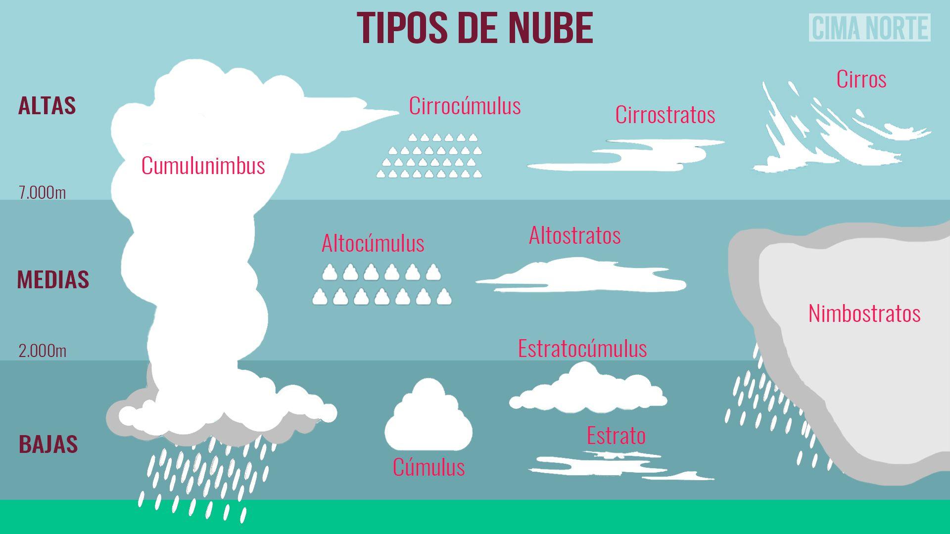 tipos de nube infografía