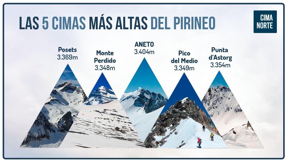 las 5 cimas más altas del Pirineo