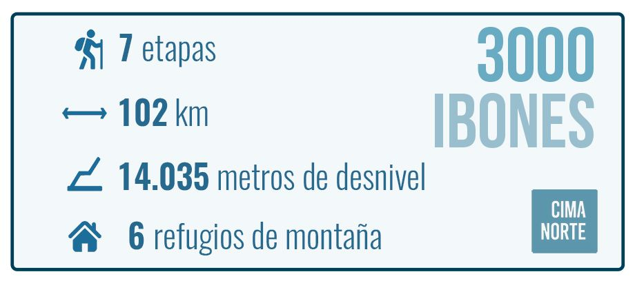 datos desnivel km etapas refugios