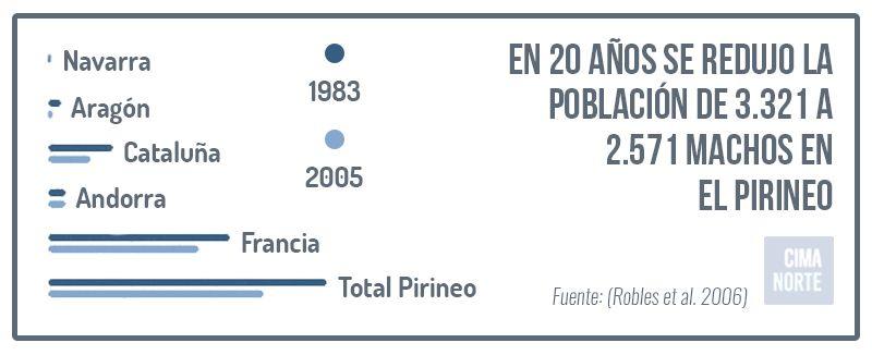 evolucion poblacion urogllo en el pirineo