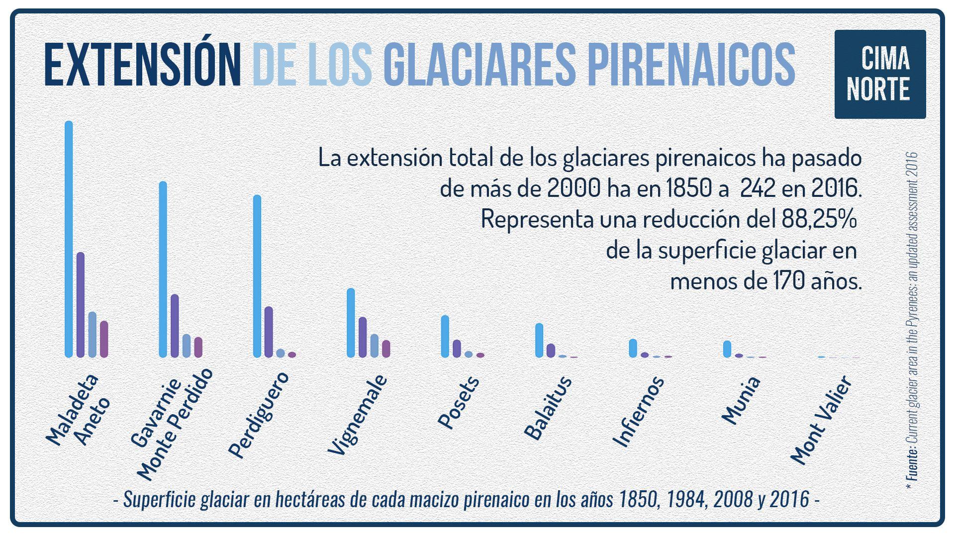 extensión y reducción de los glaciares pirenaicos por macizo