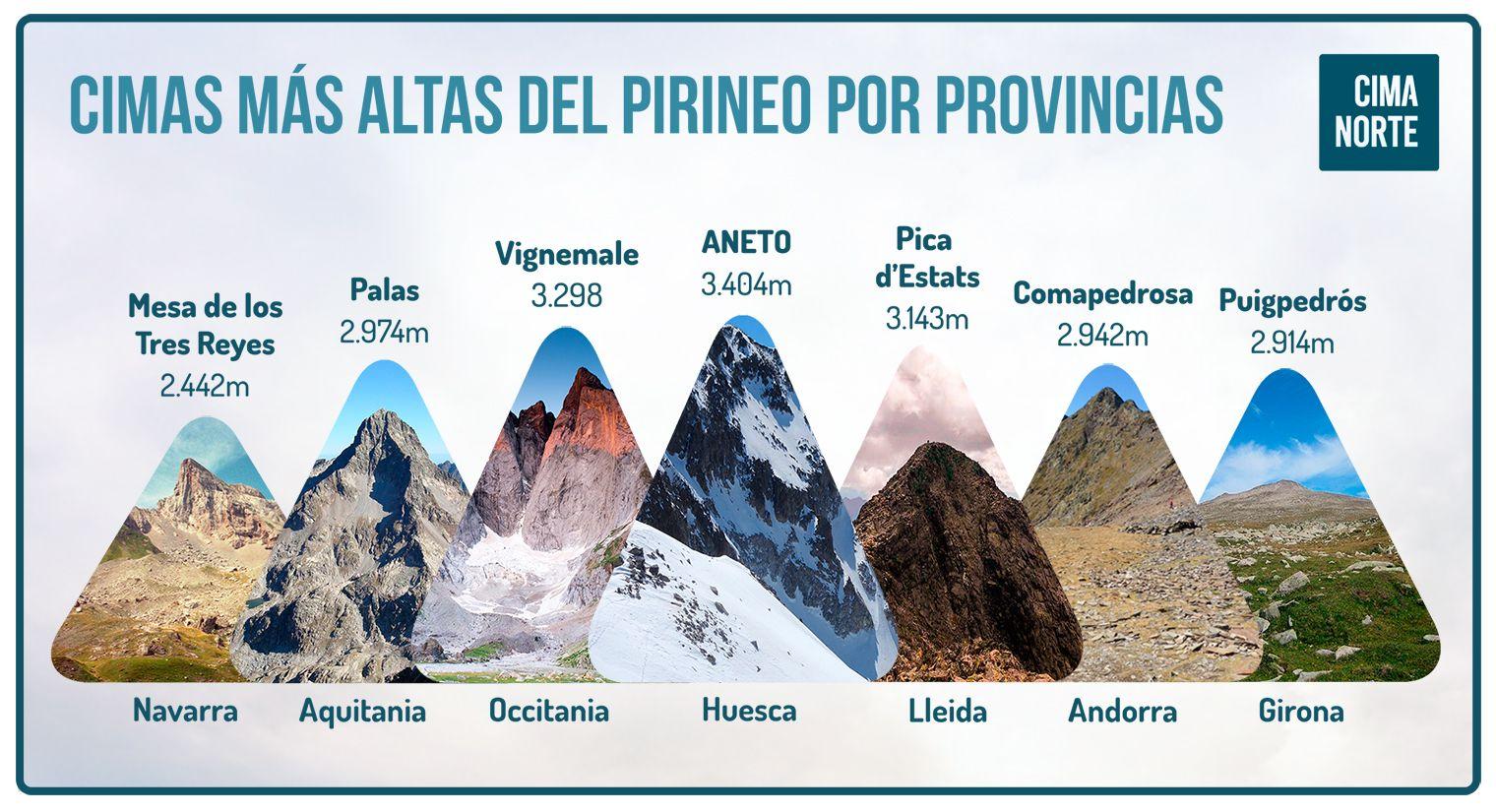 cimas más altas del pirineo por provincias mapa infografia cima norte pirineos pyrenees