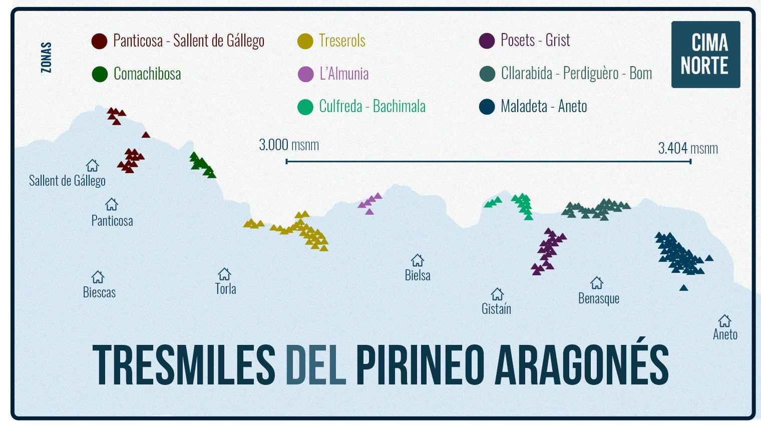 mapa tresmiles del pirineo aragonés infografia cima norte pirineo