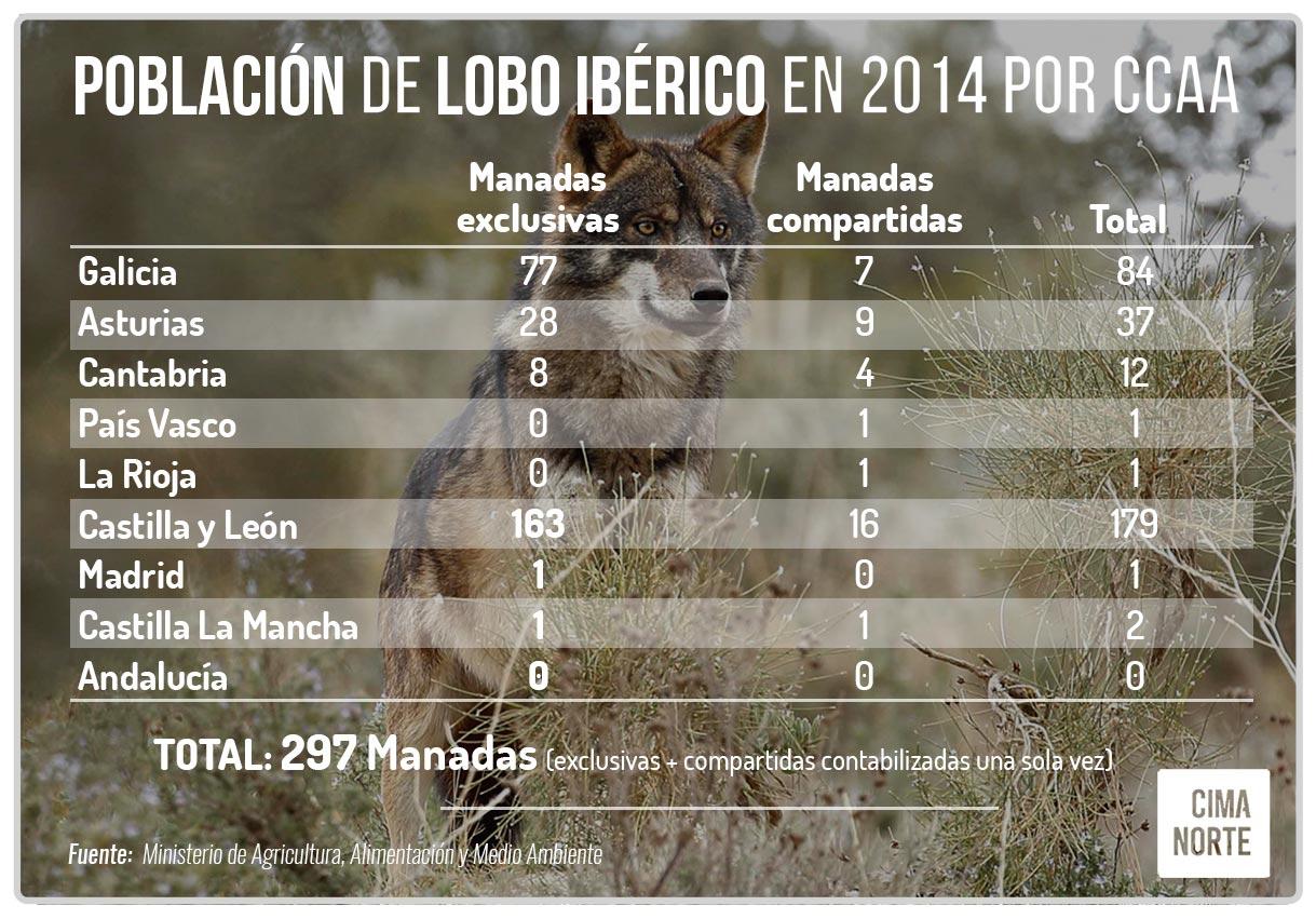 poblacion lobo iberico en españa por comunidades autónomas censo