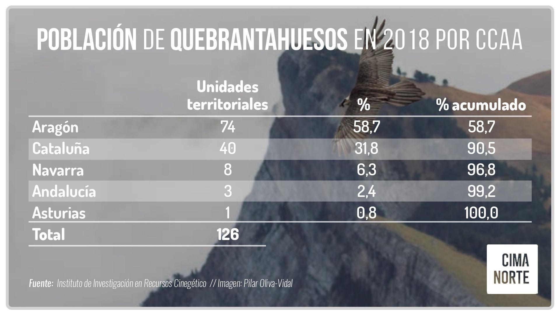 poblacion quebrantahuesos 2018 por comunidades autónomas españa